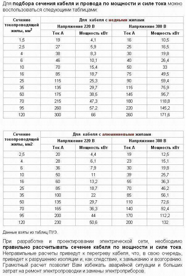 Таблица сечения кабеля по мощности и току: расчет и подбор сечения жилы провода