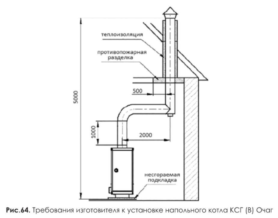 Дымоход для газового котла: требования по устройству и установке дымоходных труб в частном доме, температура, какая труба нужна, нормы отопления