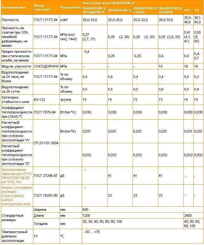 Экструдированный пенополистирол (пеноплекс): обзор марок ииххарактеристик