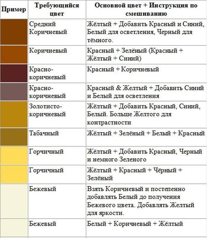 Как получить коричневый цвет при смешивании красок: какие смешать