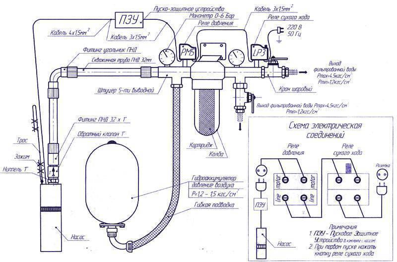 Провести воду в частный дом от центрального водопровода