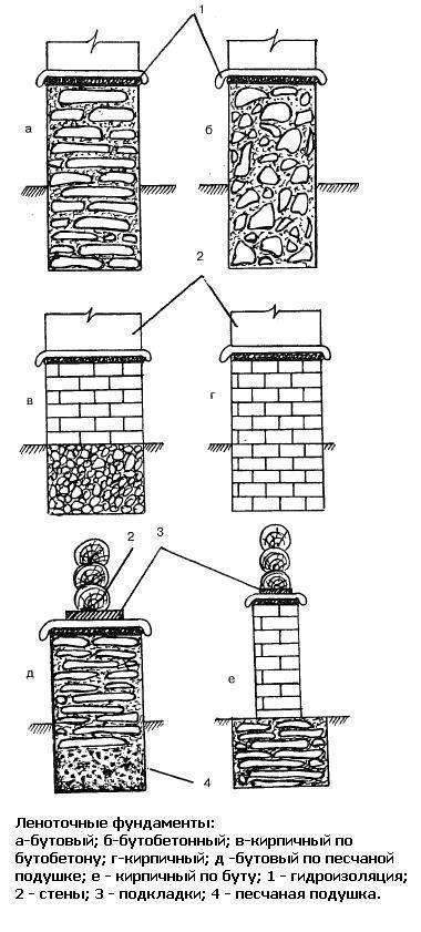 Виды фундаментов зданий и особенности их строительства