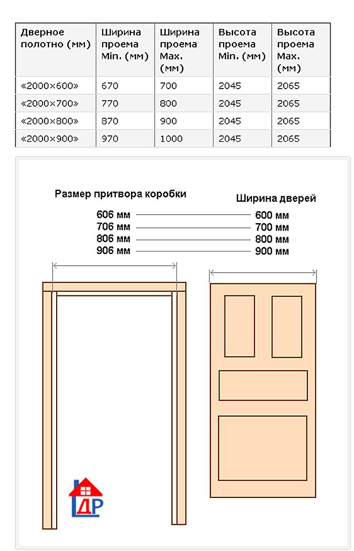 Межкомнатные двери: стандартные размеры с коробкой и без в таблице