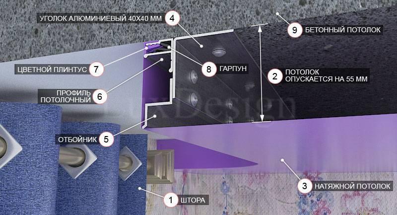 Шторы под натяжной потолок - 135 фото с лучшими идеями оформления