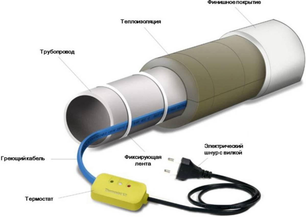 Особенности нагревательного провода для водопровода