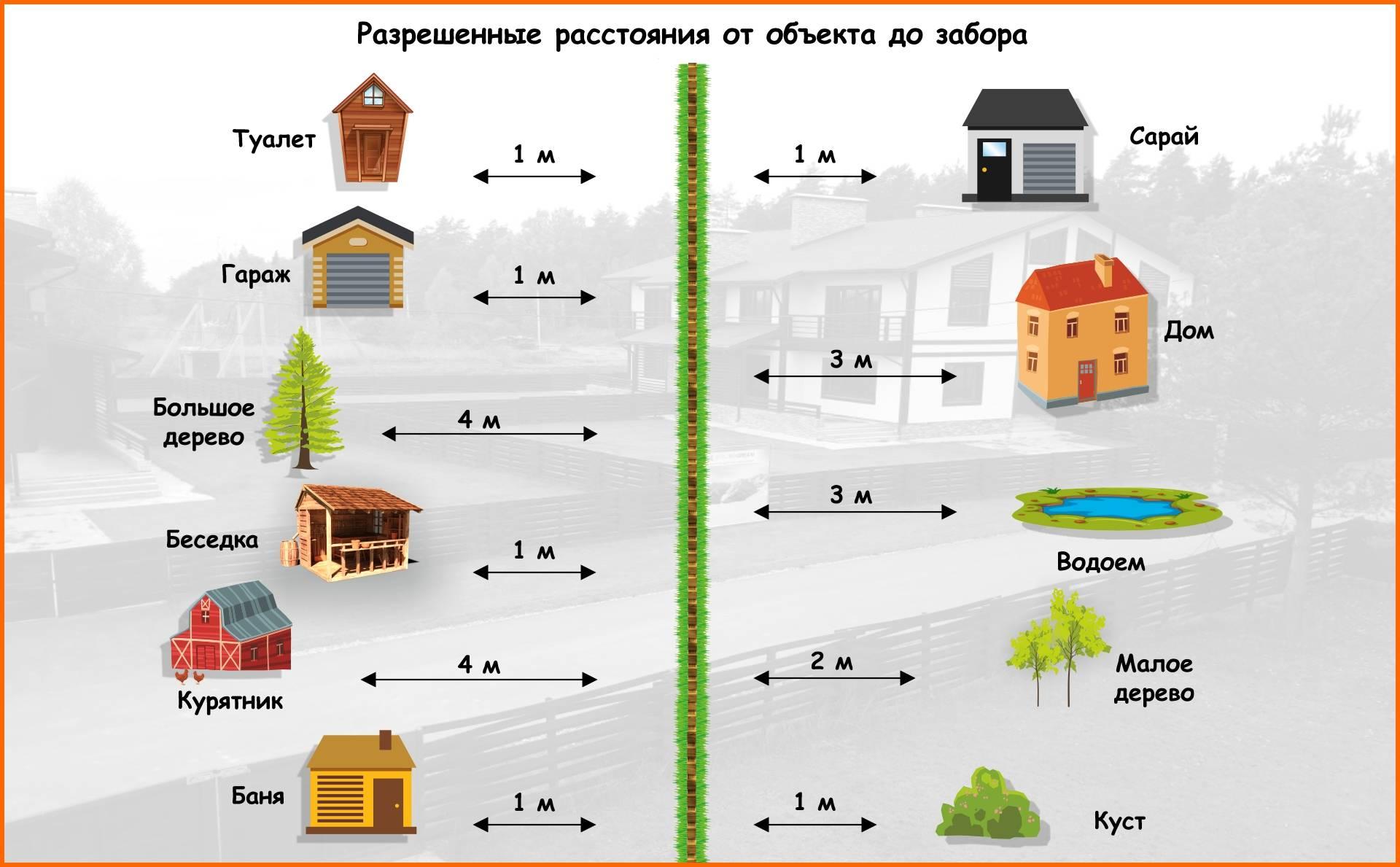Снипы – что нужно знать обязательно знать владельцу земельного участка до начала строительства дома!