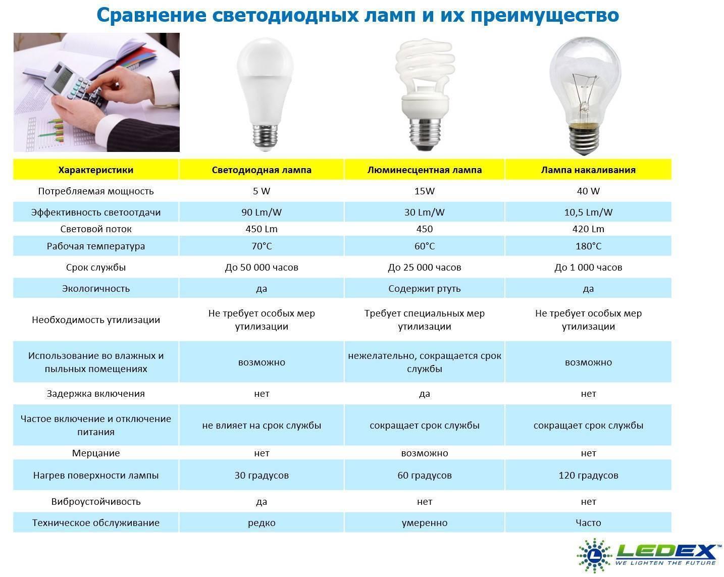 Какие лампочки лучше, светодиодные или энергосберегающие