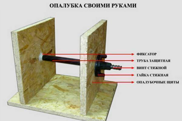 Несъёмная опалубка для стен и фундамента — преимущества и недостатки, виды, этапы монтажа, рекомендации специалистов