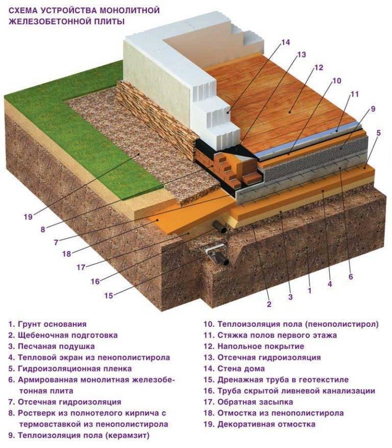 Виды фундаментов, особенности их заложения