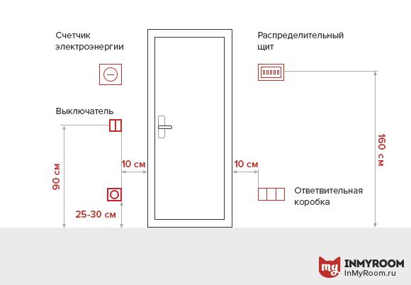 Актуальность применения влагозащищенной розетки закрытого или открытого типа и варианты ее месторасположения в комнате