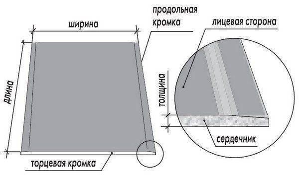 Виды и размеры гипсокартона - делаем правильный подбор