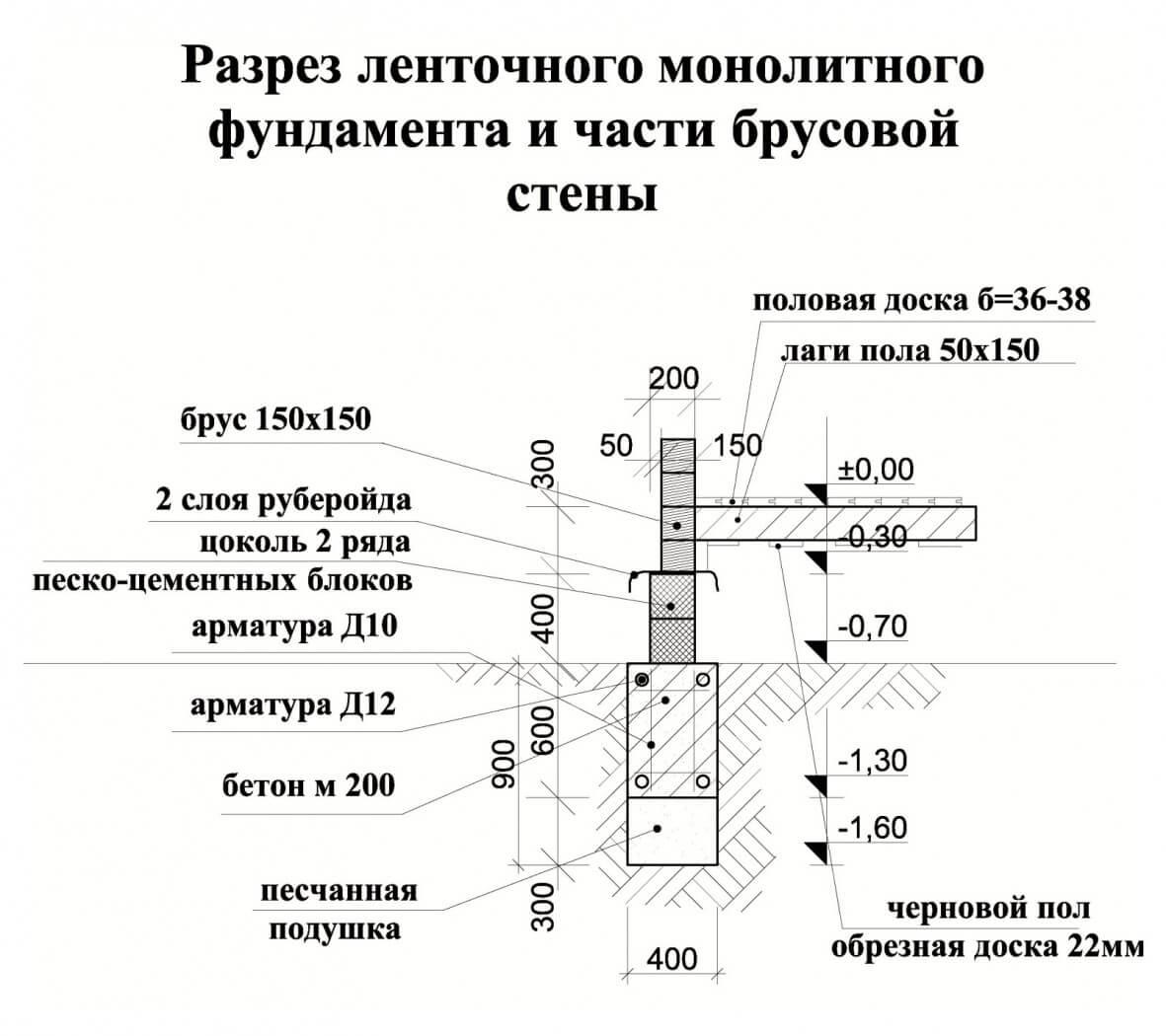 Строительство монолитного фундамента: технология, ремонт, видео