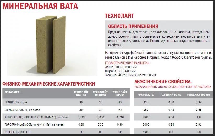 Технология производства минеральной ваты, производители в россии