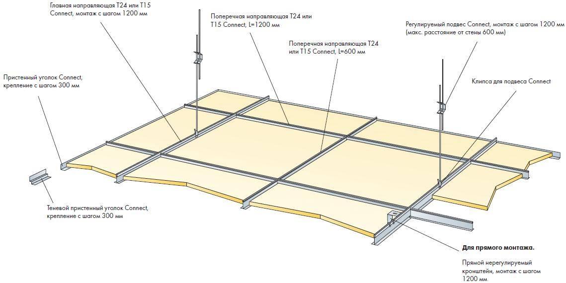 Устройство подвесных потолков: видео-инструкция по монтажу своими руками, фото