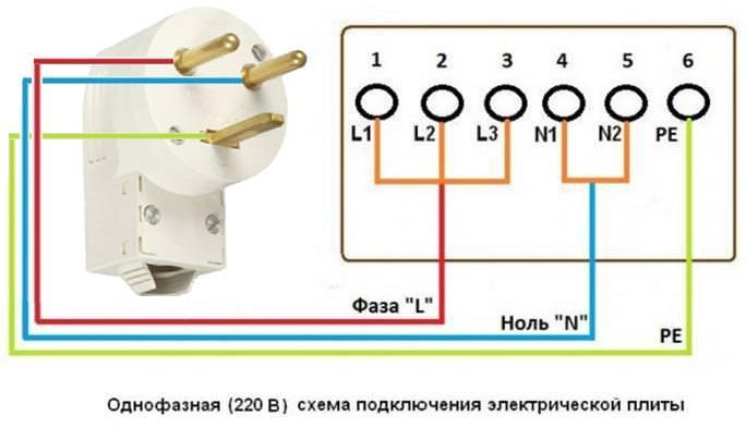 Подключение электроплиты: самостоятельно, схема подключения, требования к кабелю и автомату
