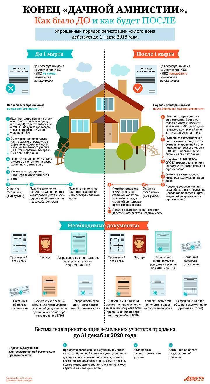 Как узаконить пристройку к дому - сколько стоит и нужно ли через суд