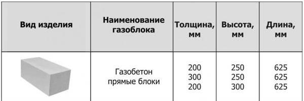 Размеры пеноблоков (49 фото): стандартные габариты пенобетонных блоков для строительства дома и перегородок