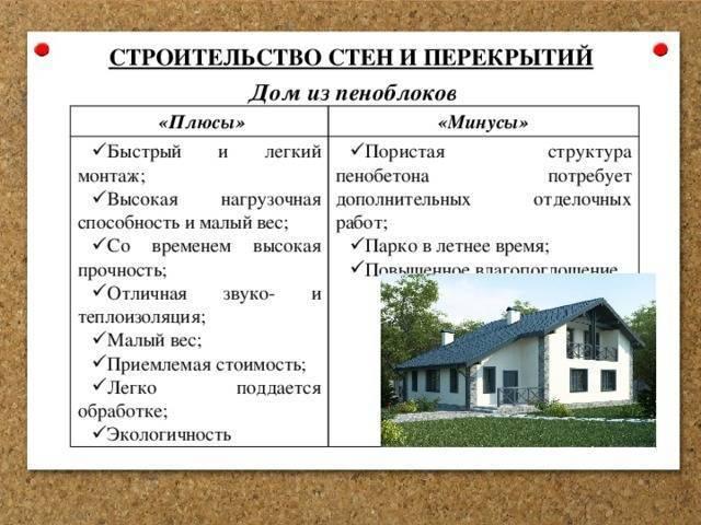 Из какого материала лучше построить дом для постоянного проживания (видео)?