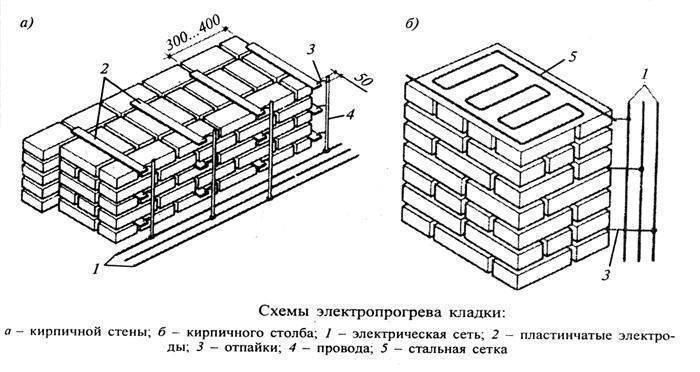 Кладка кирпича зимой при отрицательных температурах, инструкция