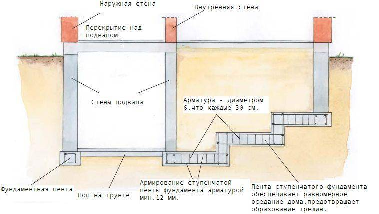 Строительство монолитного ленточного фундамента своими руками