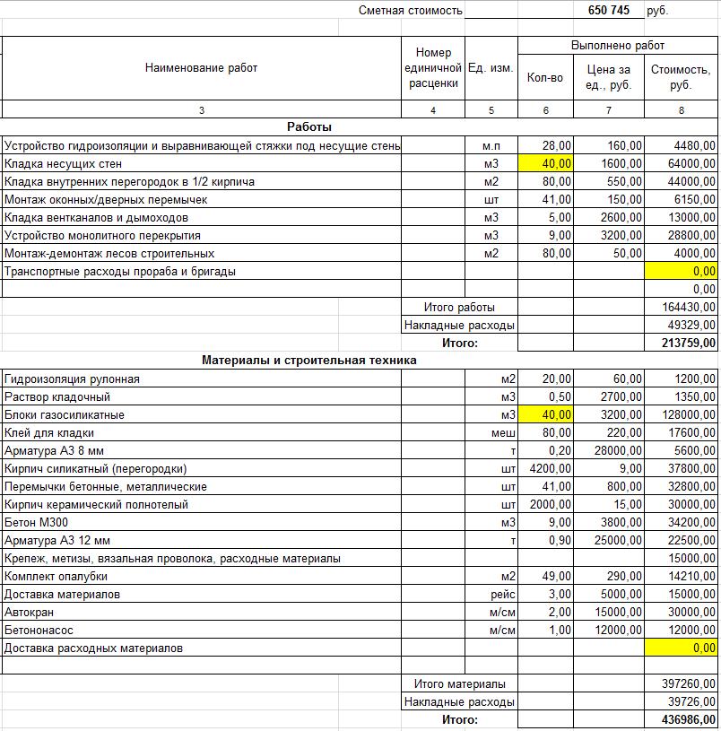 Пример расчета сметы на фундамент