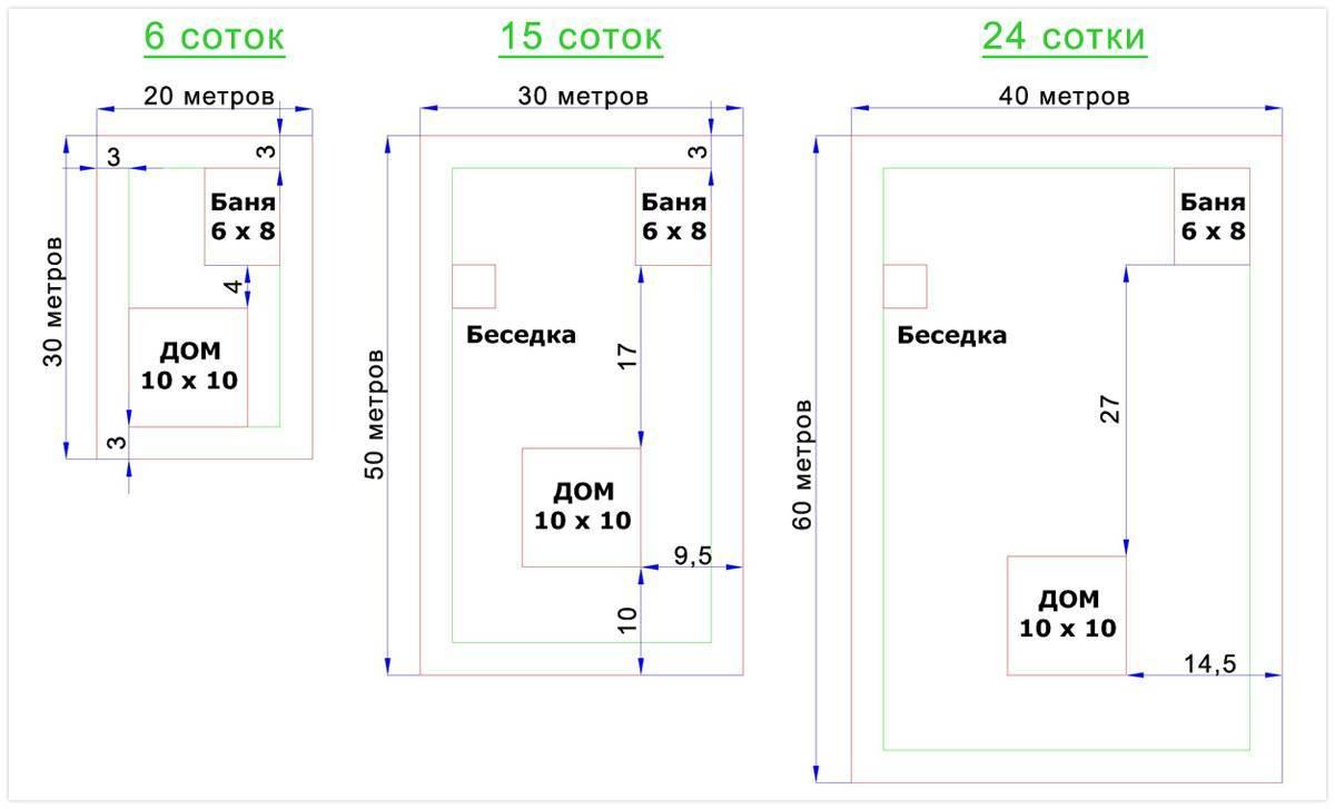 Как посчитать сотки на участке и измерить площадь земли: инструкция