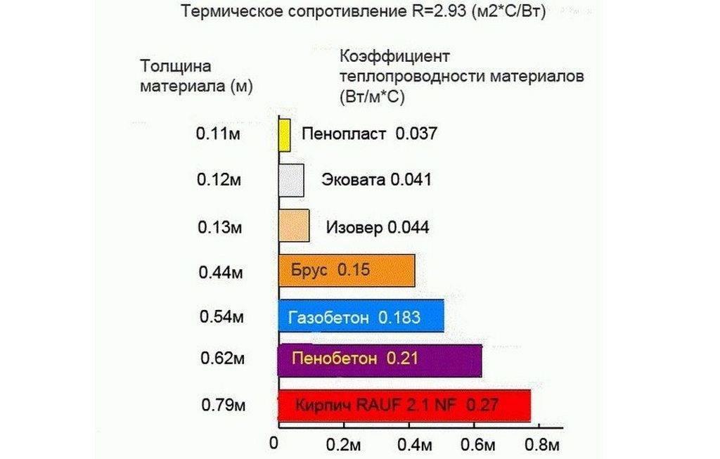 Коэффициент теплопроводности строительных материалов - таблица и применение для расчетов