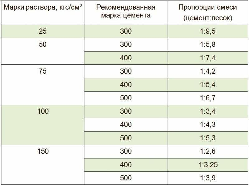 Бетон м250 - применение, состав, характеристики