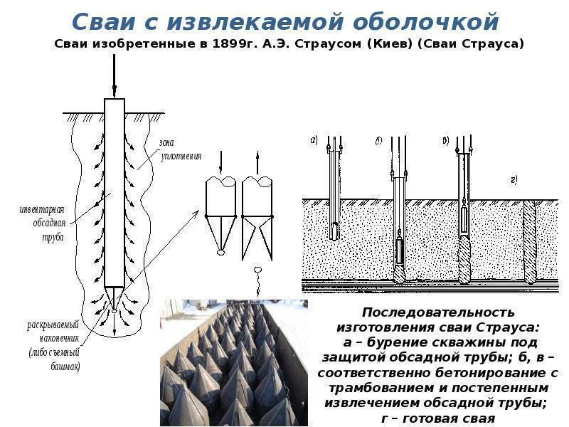 Фундамент на сваях своими руками: обзор и пошаговая инструкция