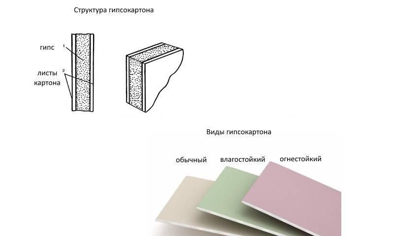 Потолочный гипсокартон: толщина, размеры - какой гкл лучше использовать для потолка