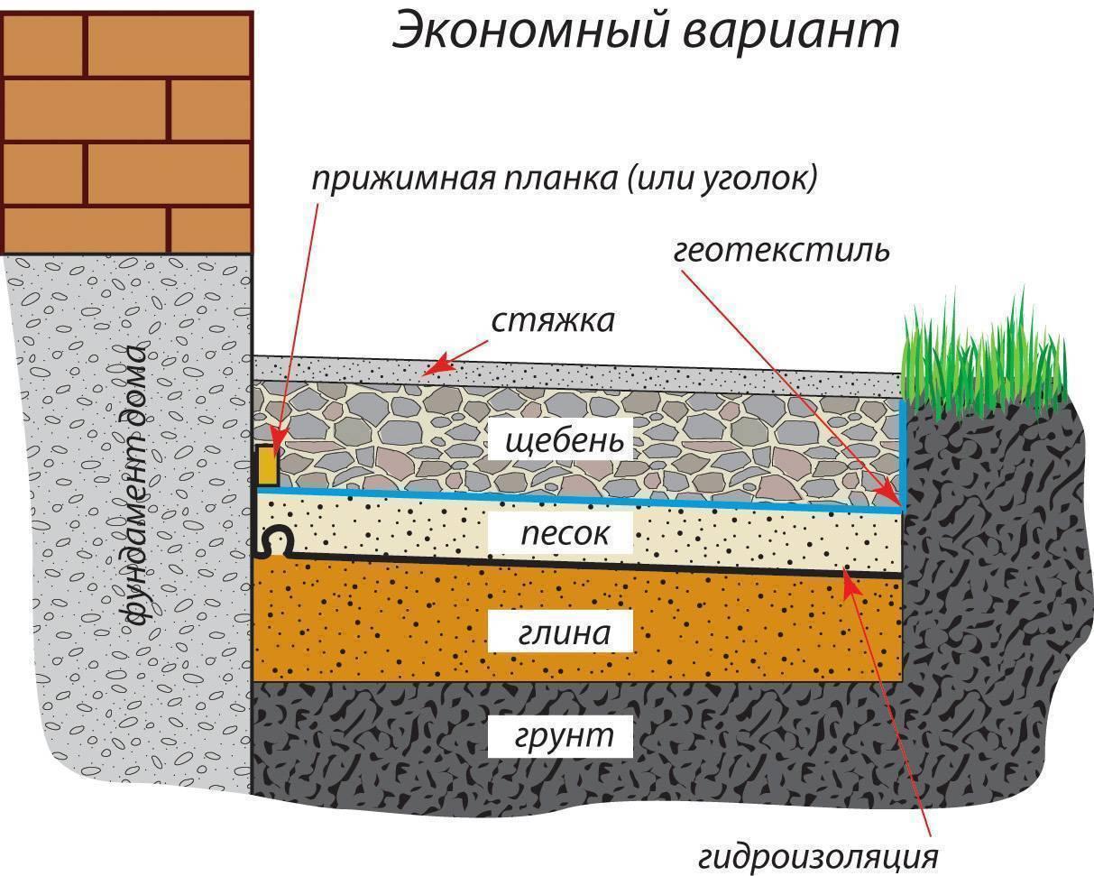 Отмостка дома из бетона, все доступные варианты конструкции