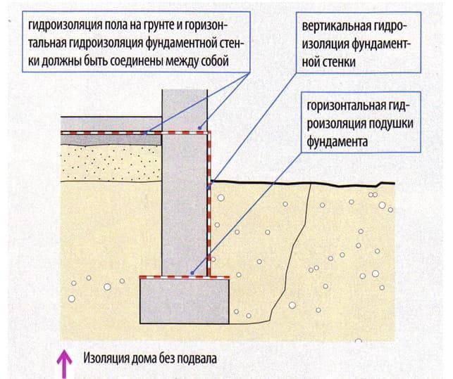 Гидроизоляция фундамента бани своими руками