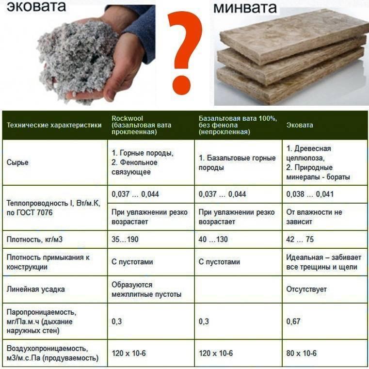 В чем разница между минеральной и базальтовой ватой?