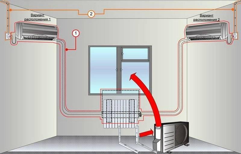 Монтаж сплит системы своими руками: подробная инструкция от расположения блоков до пробного пуска