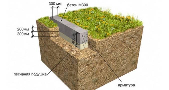 Глубина траншеи под ленточный фундамент для дома