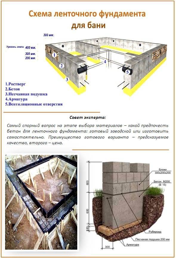 Ленточный фундамент - проекты и расчет оптимальных конструкций (150 фото)