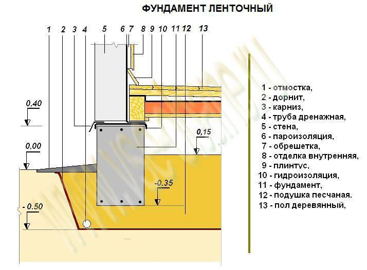 Какой фундамент для дома из бруса лучше и как залить фундамент своими руками