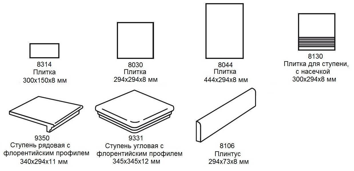 Виды напольной плитки: классификация и технические характеристики