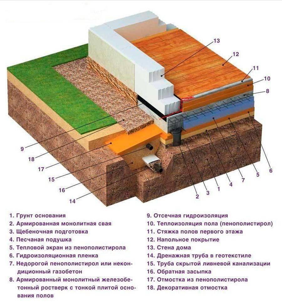 Пол первого этажа в доме из газобетона: требования, особенности устройства
