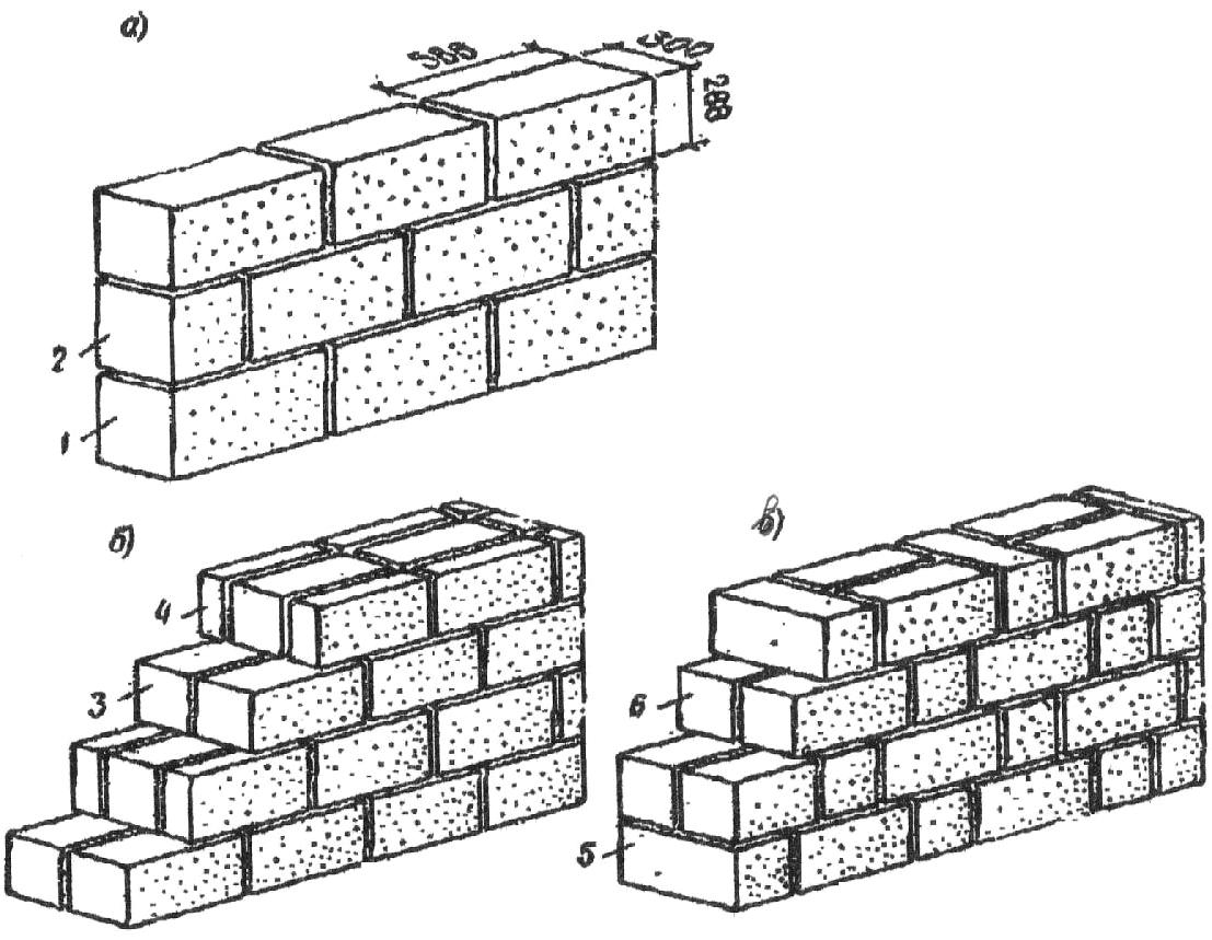 Кирпичная кладка своими руками: подготовительные мероприятия, выполнение различных элементов здания, видео