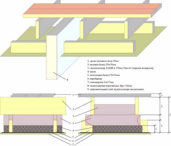 Шумоизоляция стен в деревянном доме материалы и этапы работ - все про гипсокартон