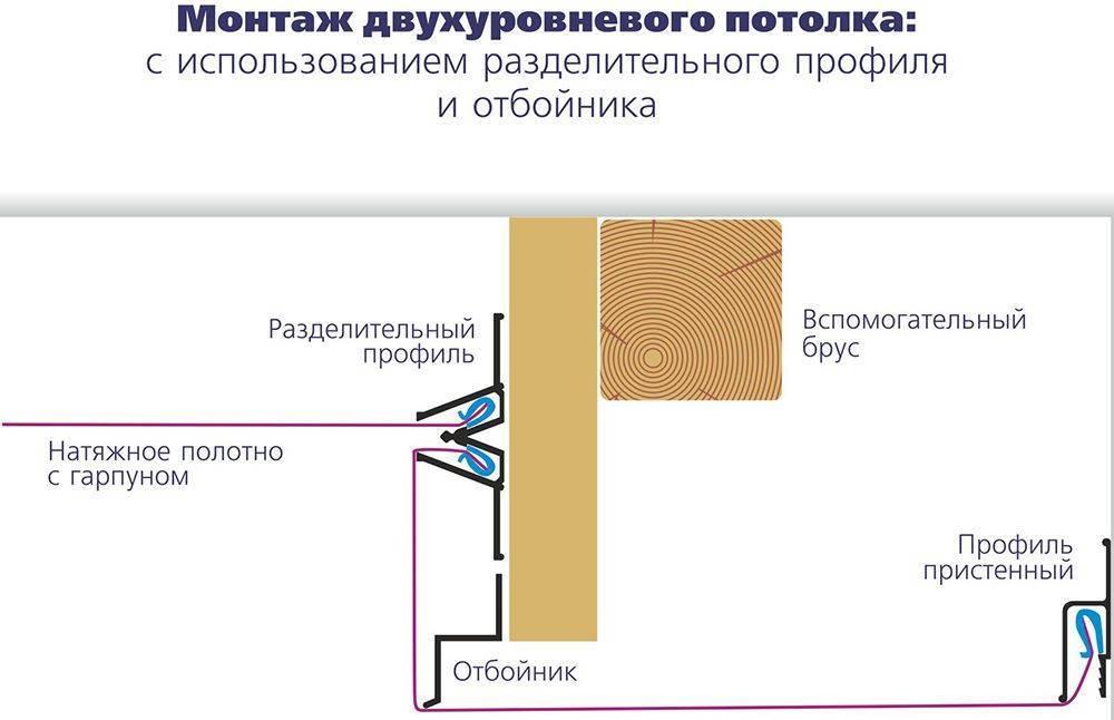 Монтаж натяжных потолков без нагрева