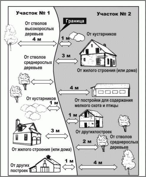 Расстояние от дома до забора и высота забора между соседями