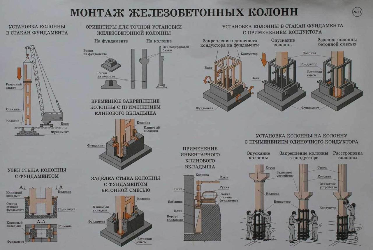 Строительство фундамента (88 фото): виды устройства, фундаментные работы при возведении дома своими руками, пошаговая инструкция