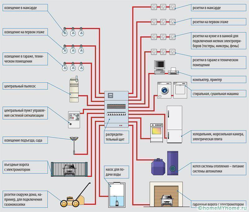 Электропроводка в деревянном доме - 105 фото реализации надежных систем