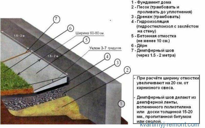 Отмостка вокруг дома своими руками: назначение, устройство основных типов, утепление и дренаж