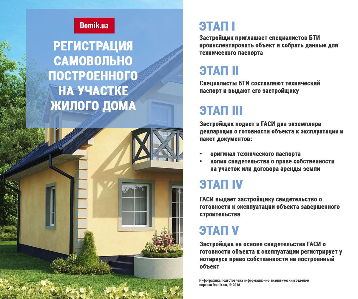 Как оформить дом по дачной амнистии в 2020 году: пошаговая инструкция |