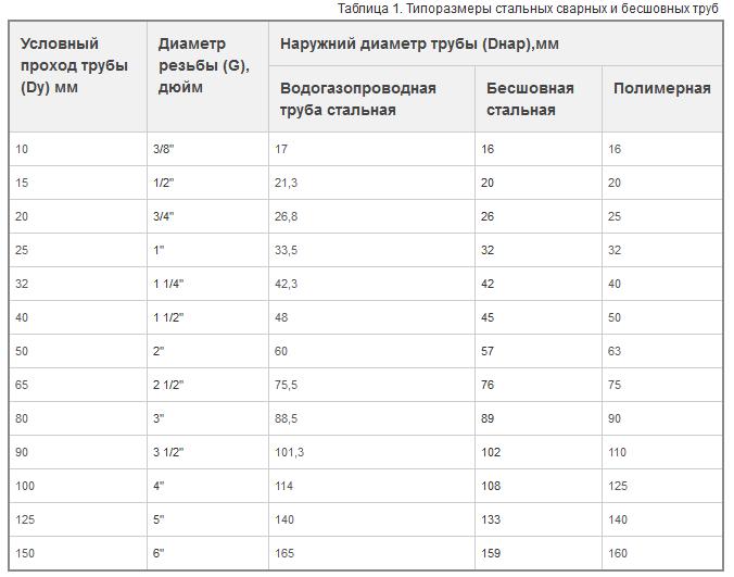 Диаметры стальных труб: параметры, как рассчитать внутренние и наружные размеры по таблице?