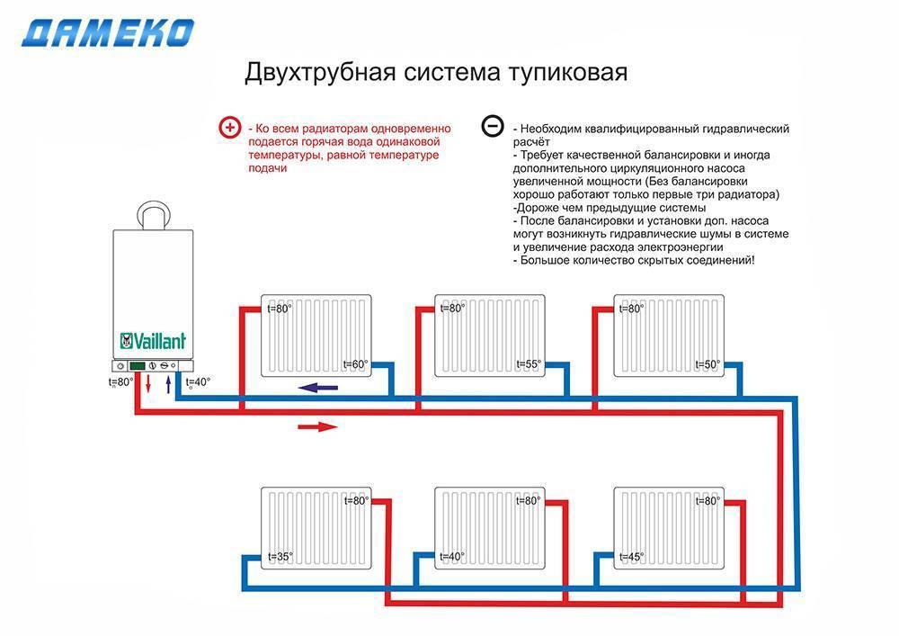 Подключение радиаторов отопления и соединение двух батарей