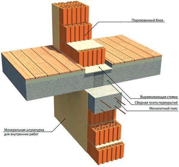 Толщина шва в кирпичной кладке: вертикального, горизонтального